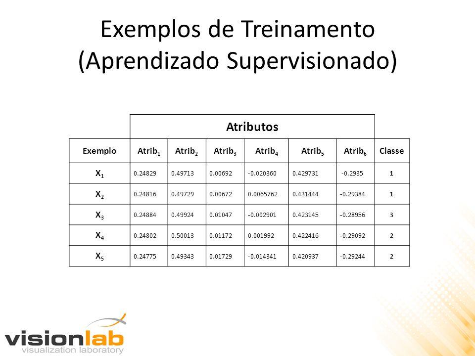 Exemplos de Treinamento (Aprendizado Supervisionado)