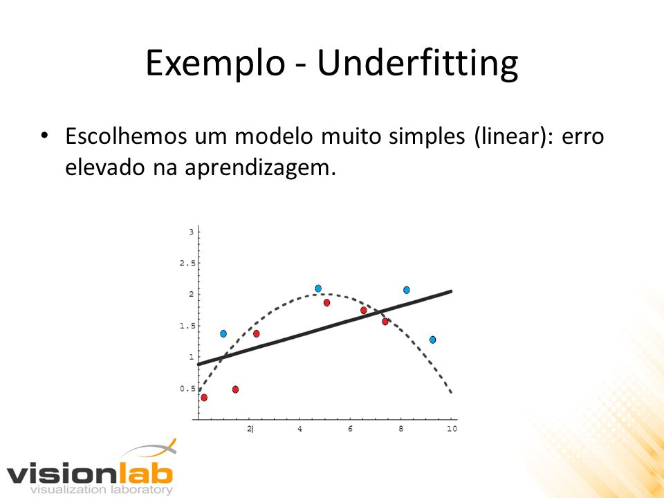 Exemplo - Underfitting