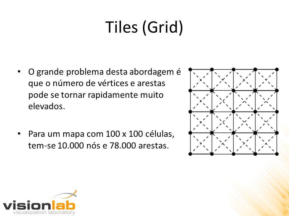 Tiles (Grid) O grande problema desta abordagem é que o número de vértices e arestas pode se tornar rapidamente muito elevados.