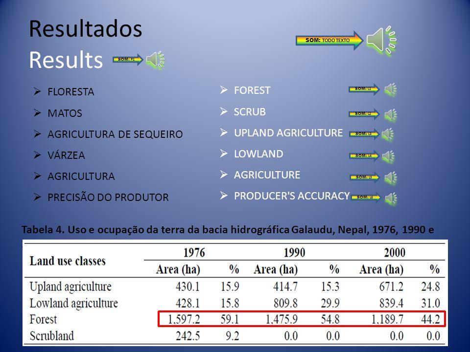 Resultados Results FLORESTA FOREST MATOS SCRUB AGRICULTURA DE SEQUEIRO
