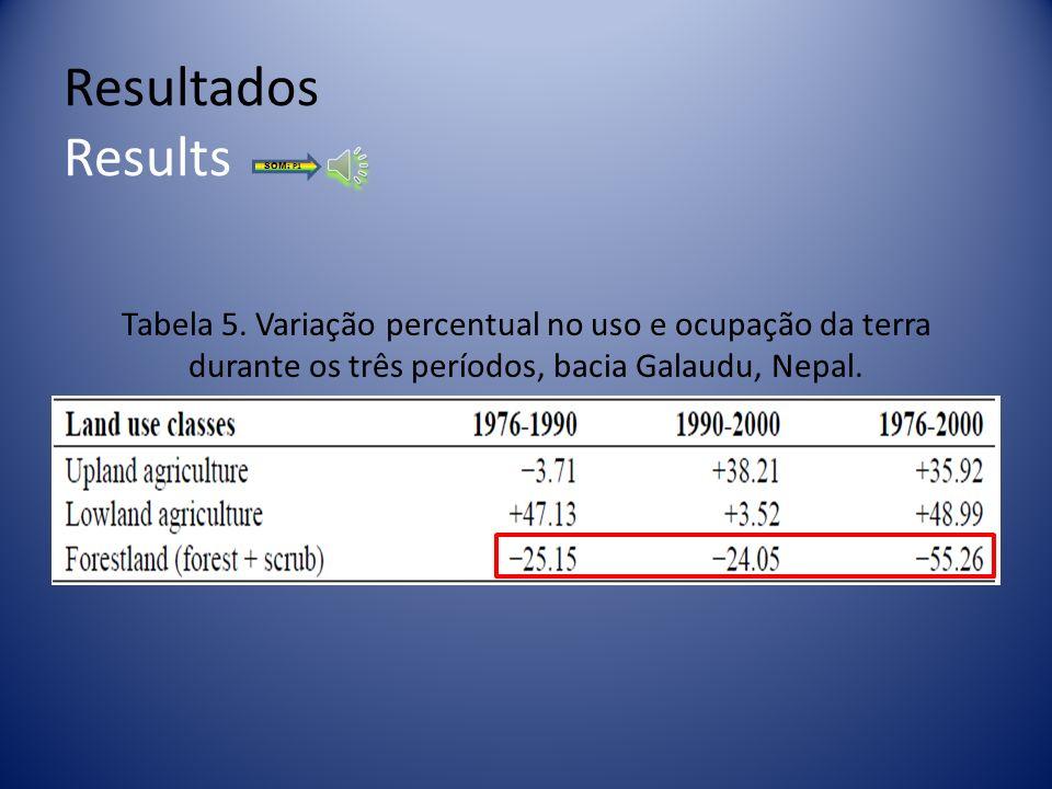 Resultados Results SOM: P1. Tabela 5.