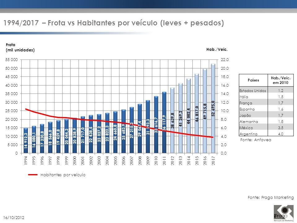1994/2017 – Frota vs Habitantes por veículo (leves + pesados)