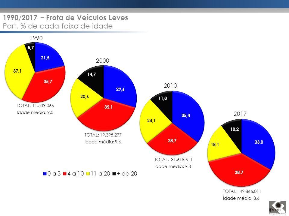 1990/2017 – Frota de Veículos Leves Part. % de cada faixa de idade