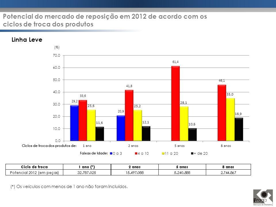 Potencial do mercado de reposição em 2012 de acordo com os ciclos de troca dos produtos