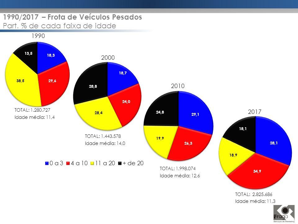 1990/2017 – Frota de Veículos Pesados Part. % de cada faixa de idade