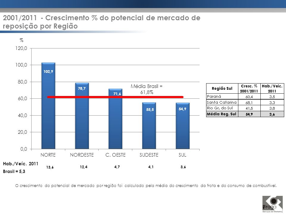2001/2011 - Crescimento % do potencial de mercado de reposição por Região