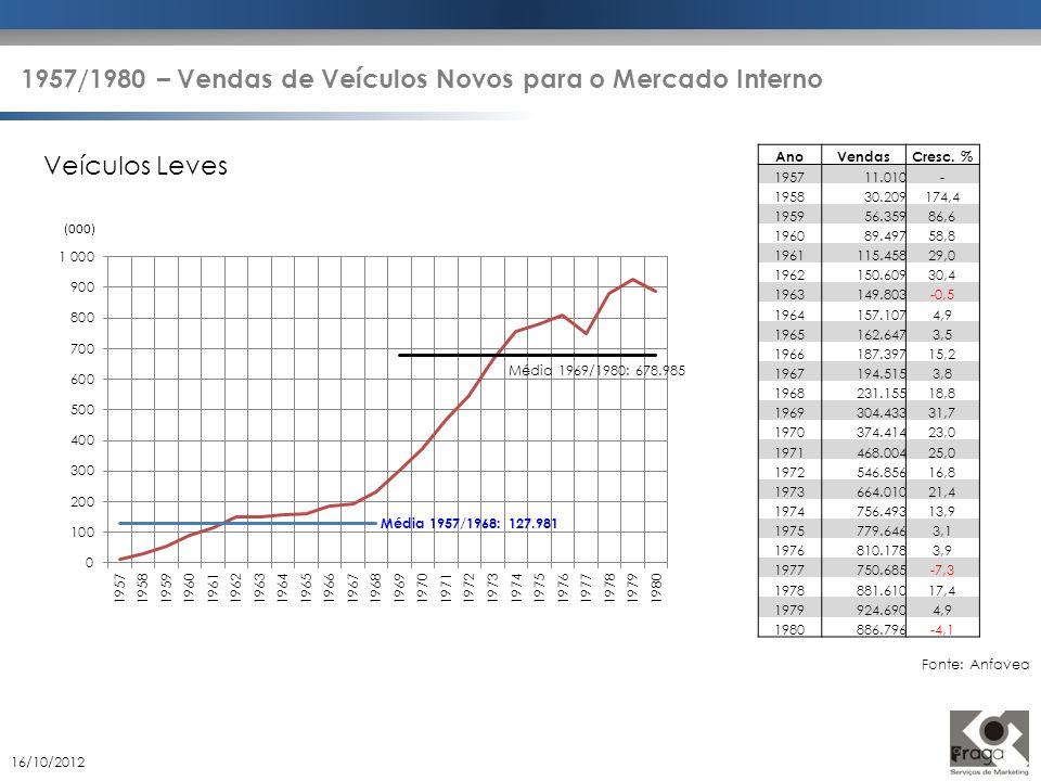 1957/1980 – Vendas de Veículos Novos para o Mercado Interno