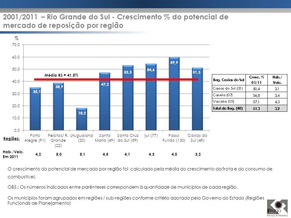2001/2011 – Rio Grande do Sul - Crescimento % do potencial de mercado de reposição por região