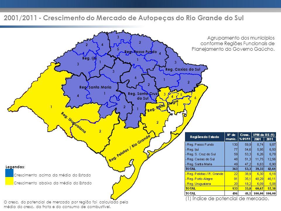 2001/2011 - Crescimento do Mercado de Autopeças do Rio Grande do Sul