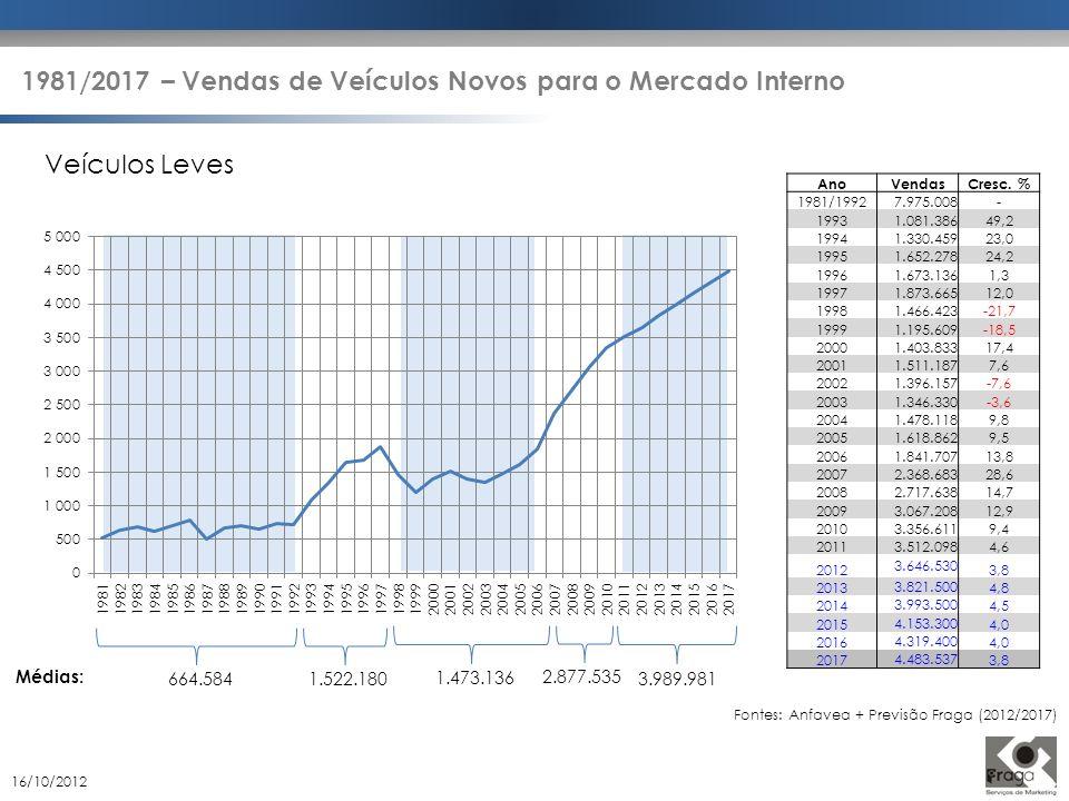 1981/2017 – Vendas de Veículos Novos para o Mercado Interno