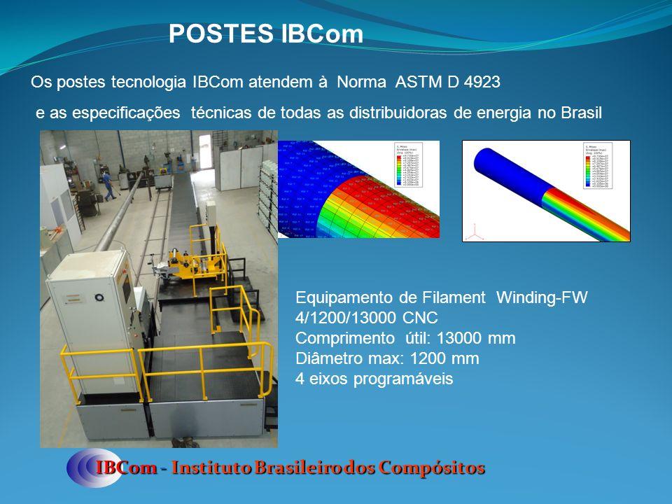 POSTES IBCom IBCom - Instituto Brasileiro dos Compósitos