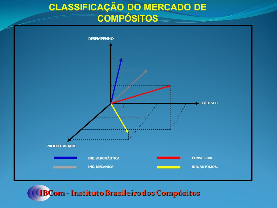 CLASSIFICAÇÃO DO MERCADO DE COMPÓSITOS
