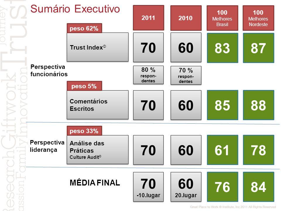 Sumário Executivo 2011. 2010. 100 Melhores Brasil. 100 Melhores Nordeste. peso 62% Trust Index©
