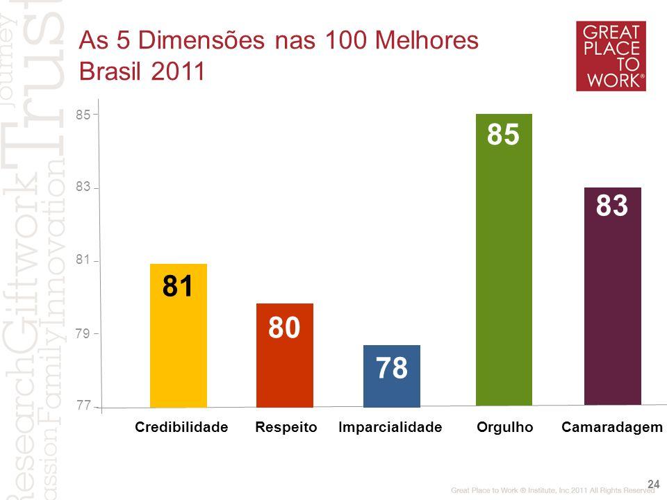 85 83 81 80 78 As 5 Dimensões nas 100 Melhores Brasil 2011