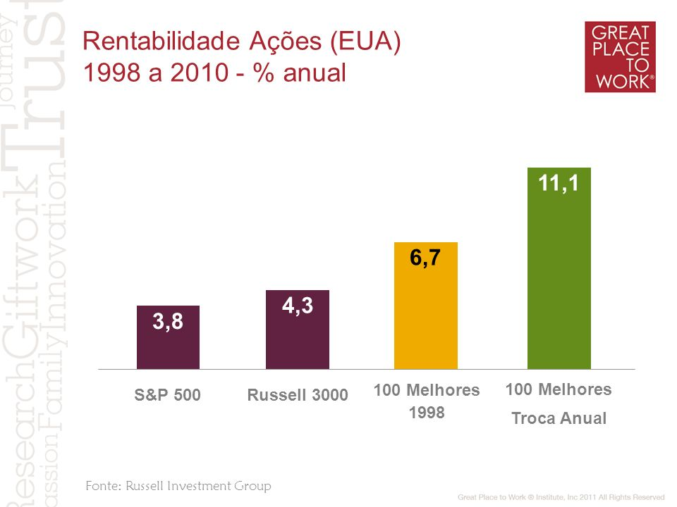 Rentabilidade Ações (EUA) 1998 a 2010 - % anual
