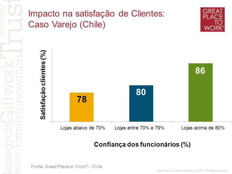 Satisfação clientes (%) Confiança dos funcionários (%)