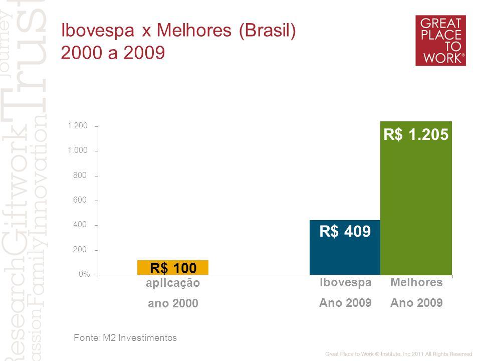 Ibovespa x Melhores (Brasil) 2000 a 2009