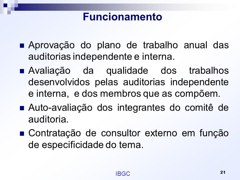 Funcionamento Aprovação do plano de trabalho anual das auditorias independente e interna.