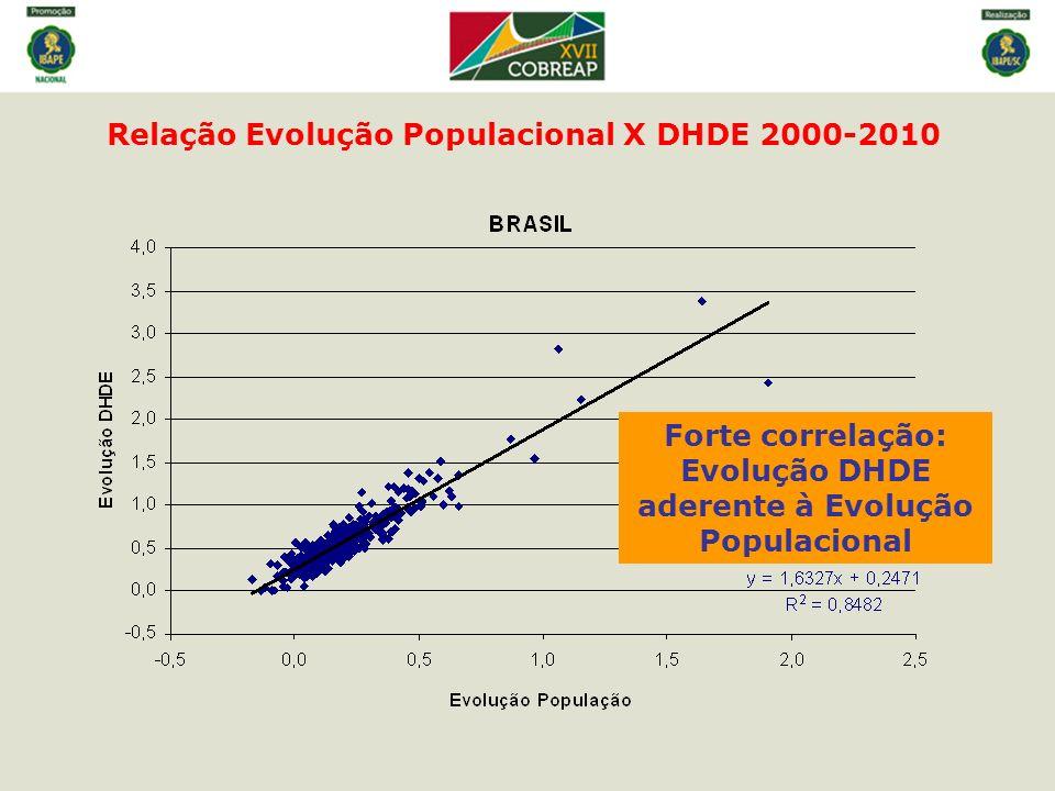 Forte correlação: Evolução DHDE aderente à Evolução Populacional