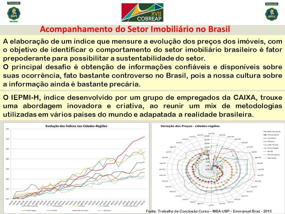 Acompanhamento do Setor Imobiliário no Brasil