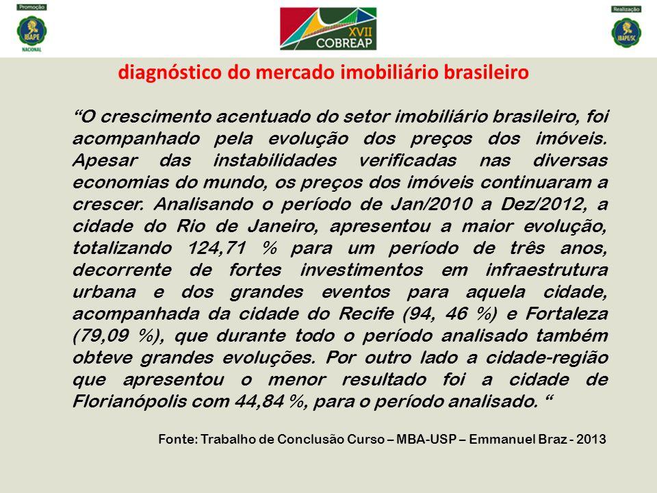 diagnóstico do mercado imobiliário brasileiro