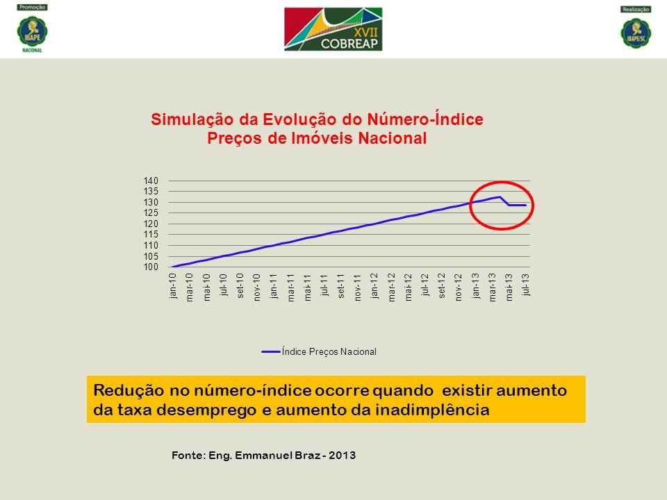 Redução no número-índice ocorre quando existir aumento da taxa desemprego e aumento da inadimplência
