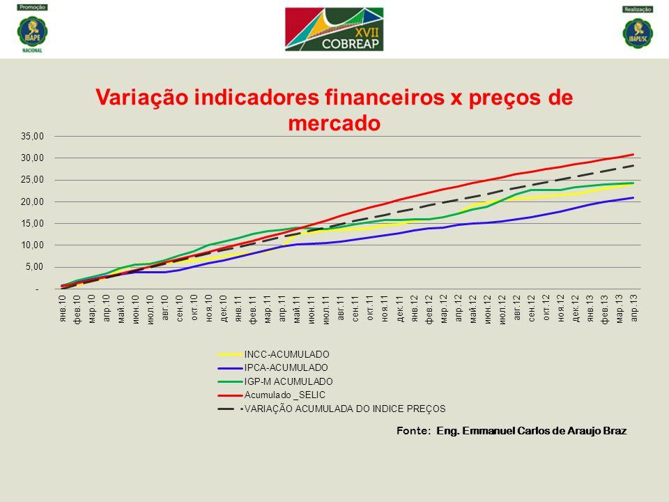 Fonte: Eng. Emmanuel Carlos de Araujo Braz