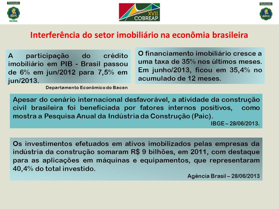 Interferência do setor imobiliário na econômia brasileira