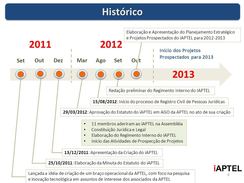 Histórico 2011 2012 2013 iAPTEL Set Out Dez Mar Ago Set Out