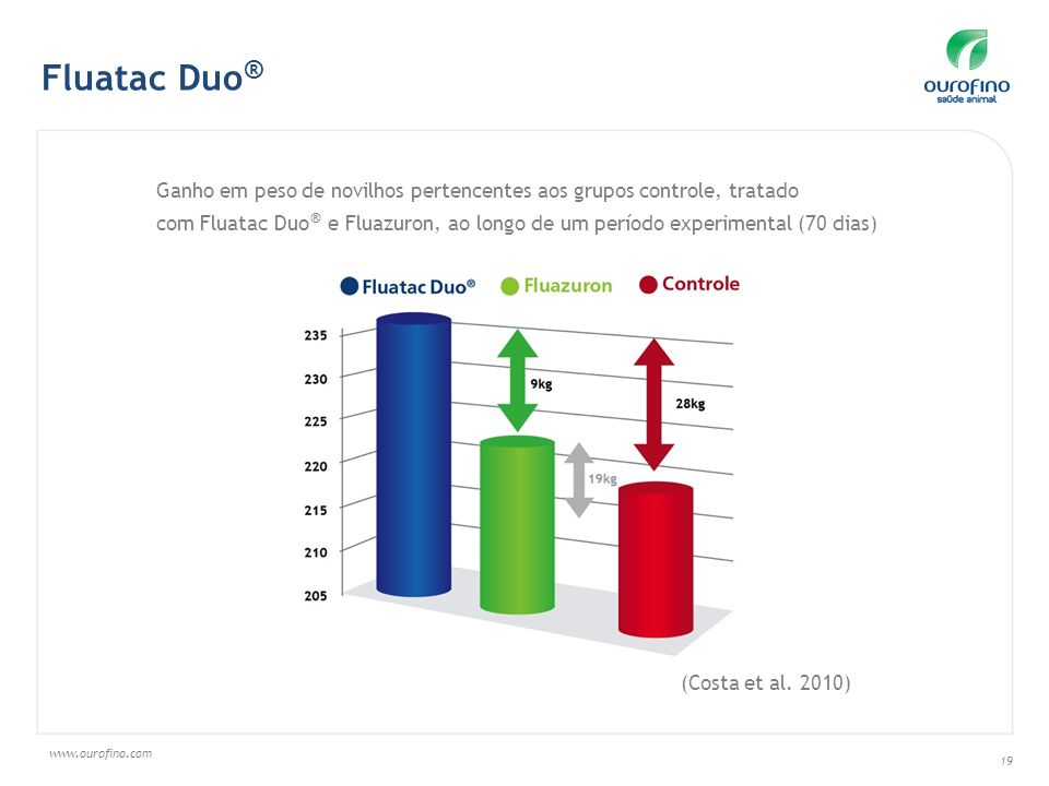 Fluatac Duo® Ganho em peso de novilhos pertencentes aos grupos controle, tratado.