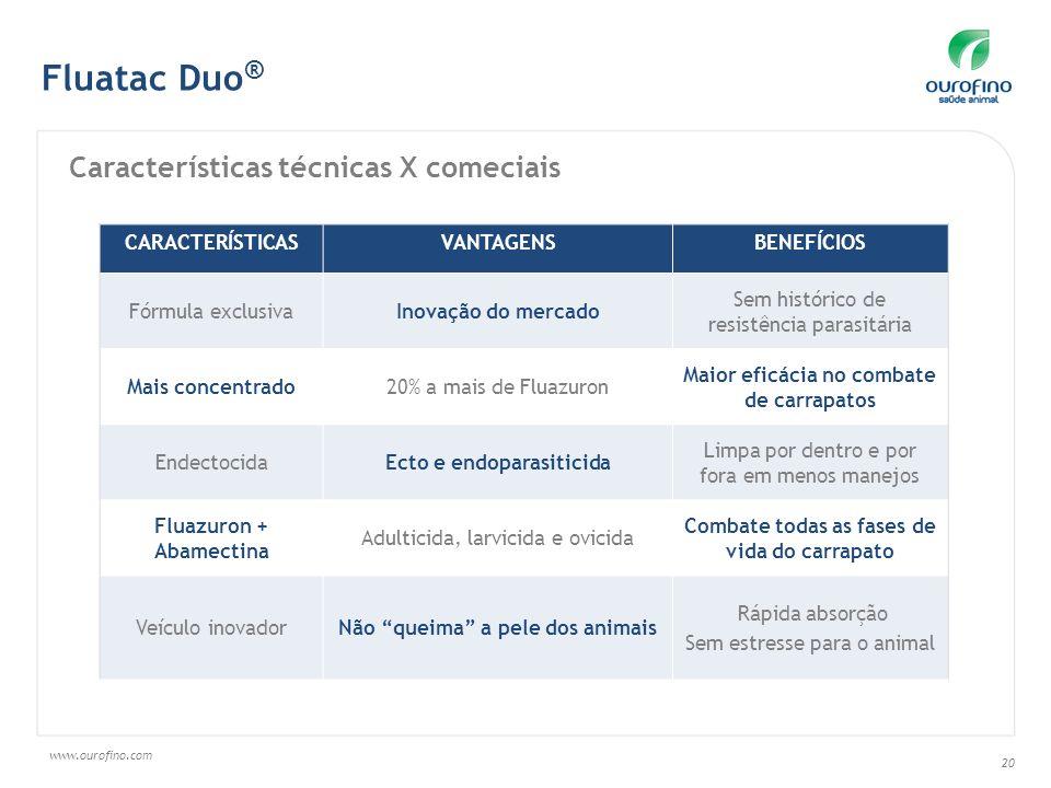 Fluatac Duo® Características técnicas X comeciais CARACTERÍSTICAS