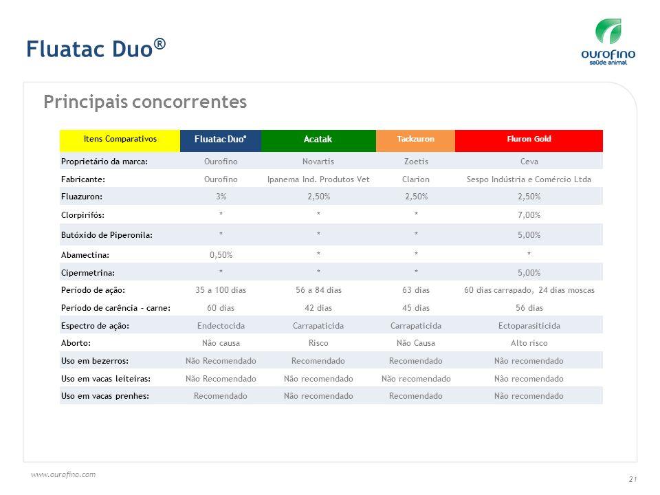 Fluatac Duo® Principais concorrentes Fluatac Duo® Acatak Tackzuron