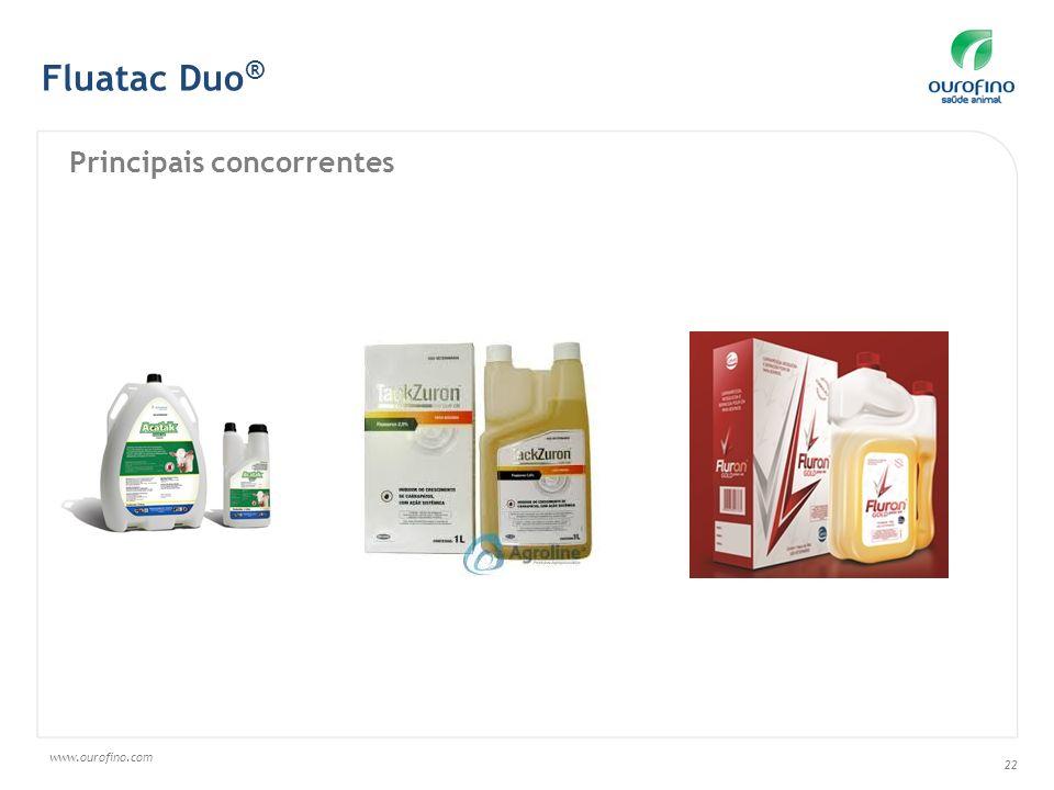 Fluatac Duo® Principais concorrentes