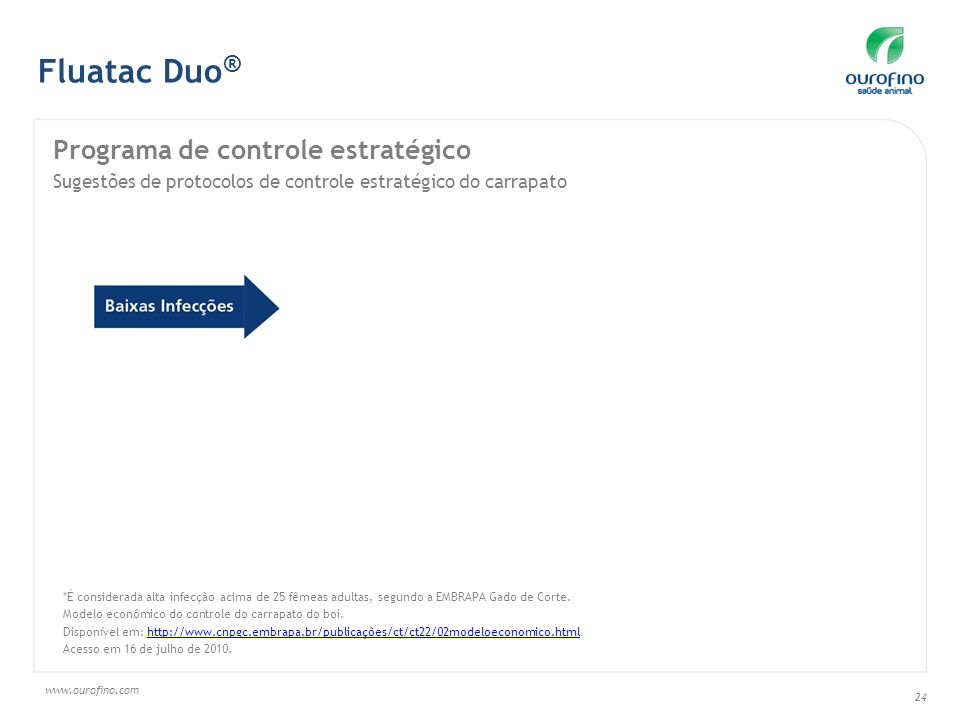 Fluatac Duo® Programa de controle estratégico