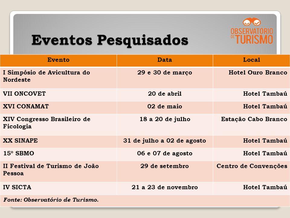 Eventos Pesquisados Evento Data Local