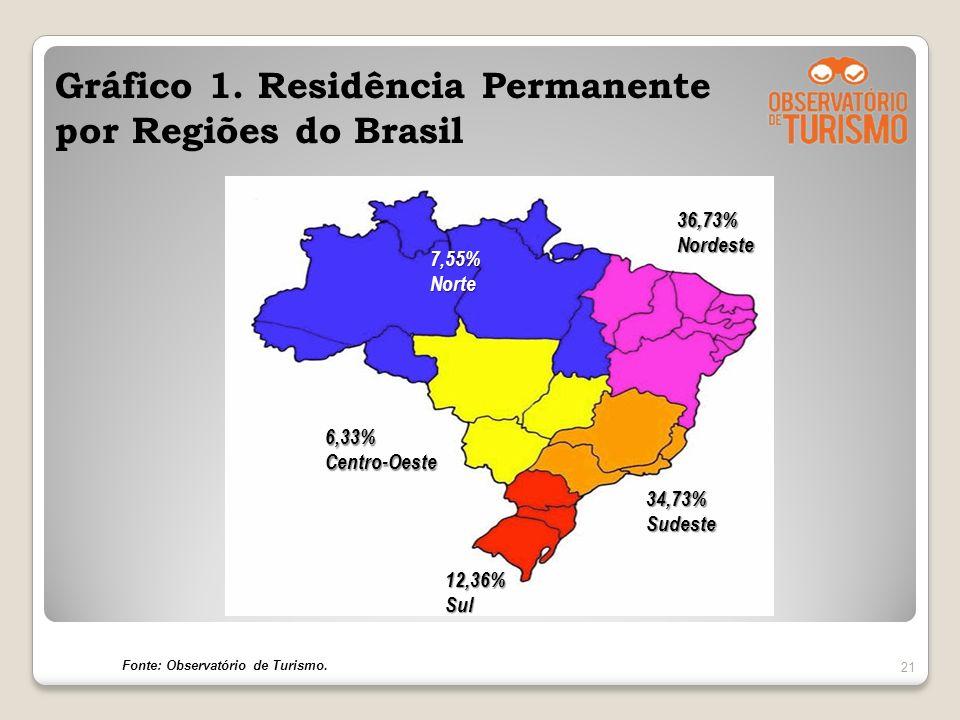 Gráfico 1. Residência Permanente por Regiões do Brasil