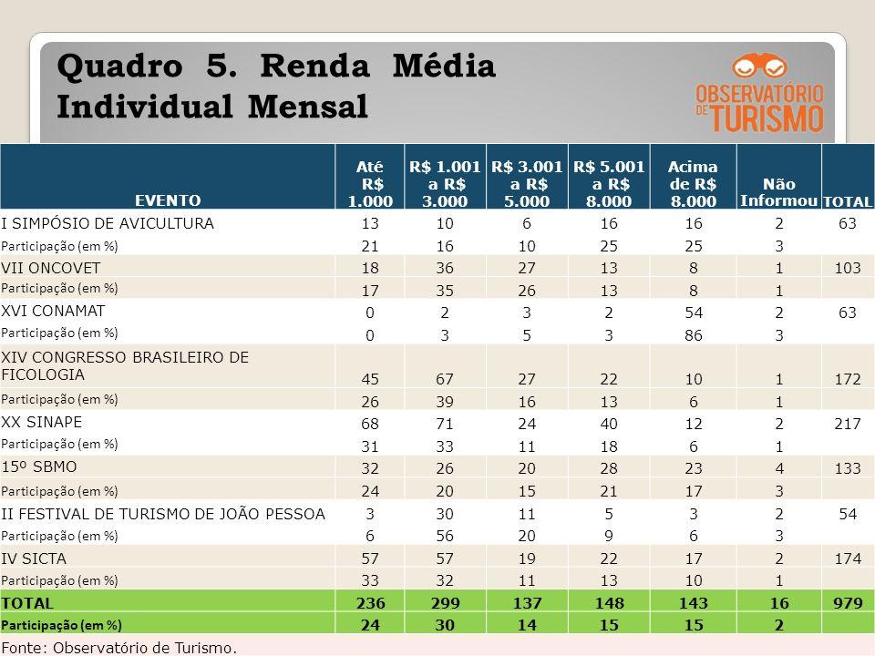 Quadro 5. Renda Média Individual Mensal
