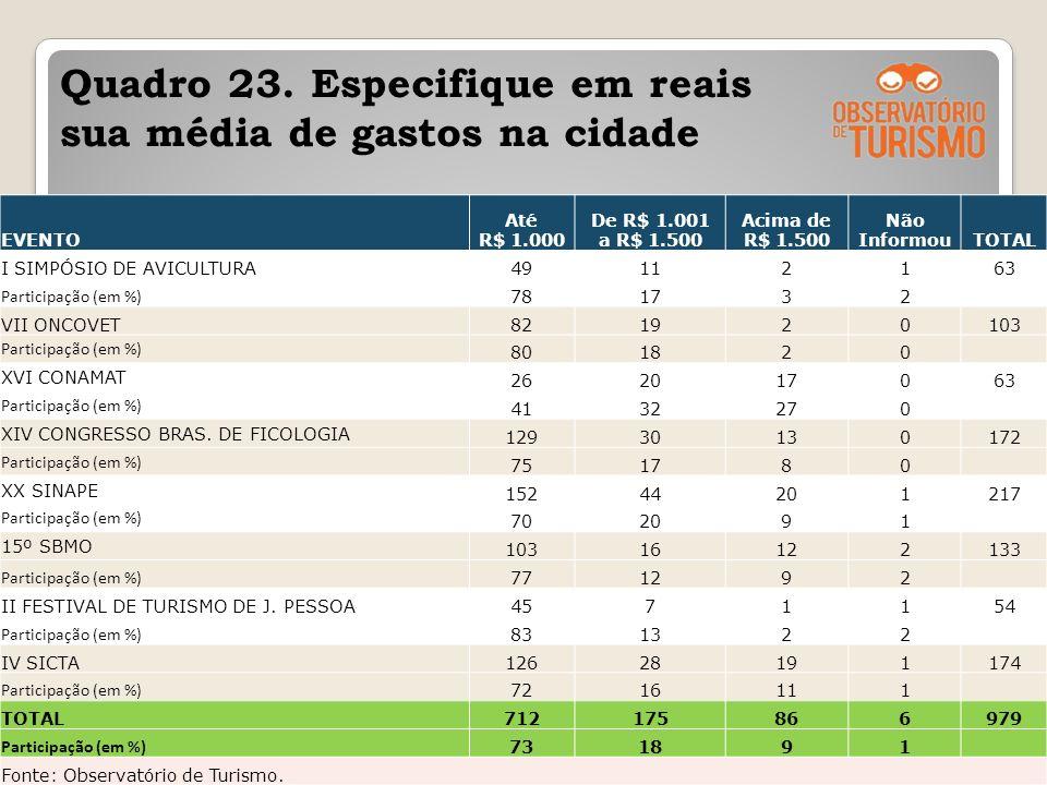 Quadro 23. Especifique em reais sua média de gastos na cidade
