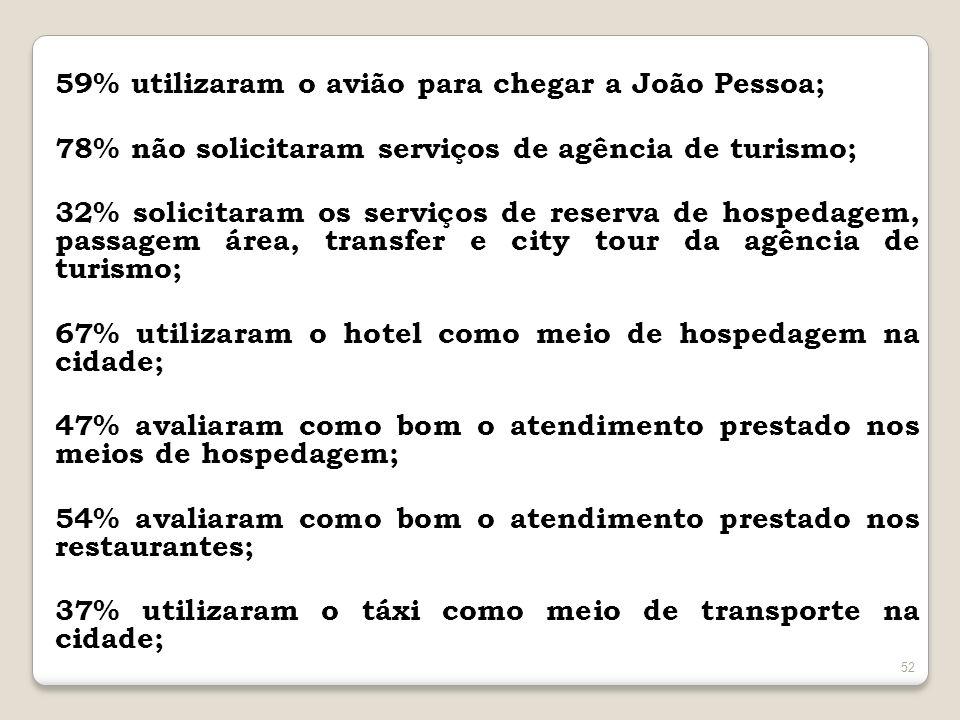59% utilizaram o avião para chegar a João Pessoa; 78% não solicitaram serviços de agência de turismo; 32% solicitaram os serviços de reserva de hospedagem, passagem área, transfer e city tour da agência de turismo; 67% utilizaram o hotel como meio de hospedagem na cidade; 47% avaliaram como bom o atendimento prestado nos meios de hospedagem; 54% avaliaram como bom o atendimento prestado nos restaurantes; 37% utilizaram o táxi como meio de transporte na cidade;