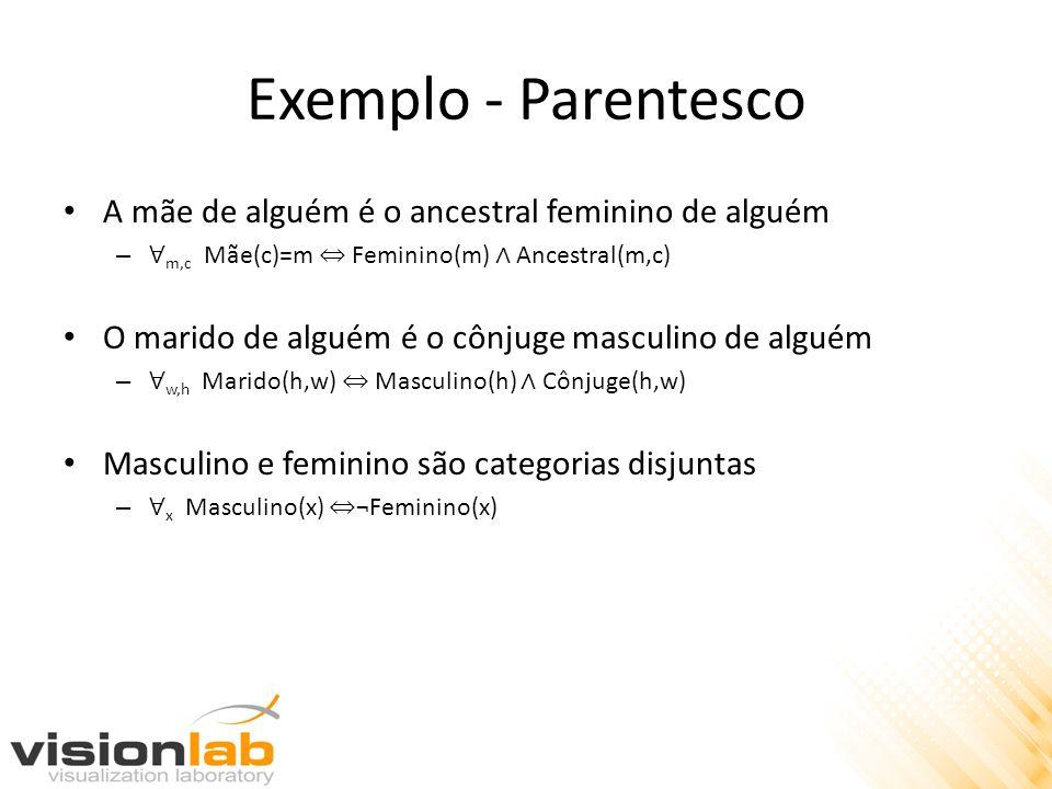 Exemplo - Parentesco A mãe de alguém é o ancestral feminino de alguém