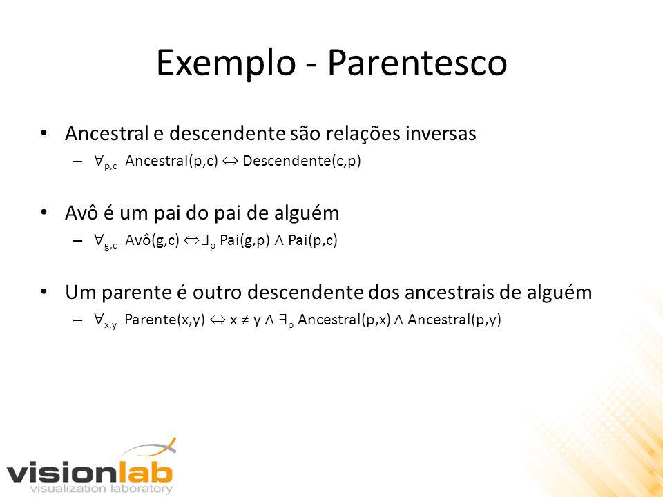 Exemplo - Parentesco Ancestral e descendente são relações inversas