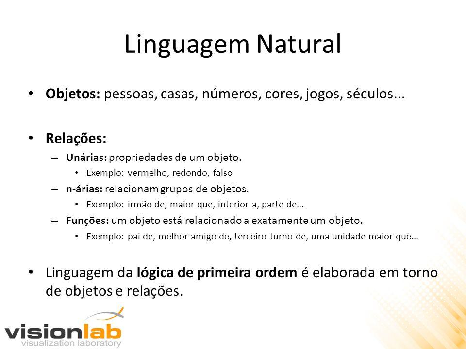 Linguagem Natural Objetos: pessoas, casas, números, cores, jogos, séculos... Relações: Unárias: propriedades de um objeto.