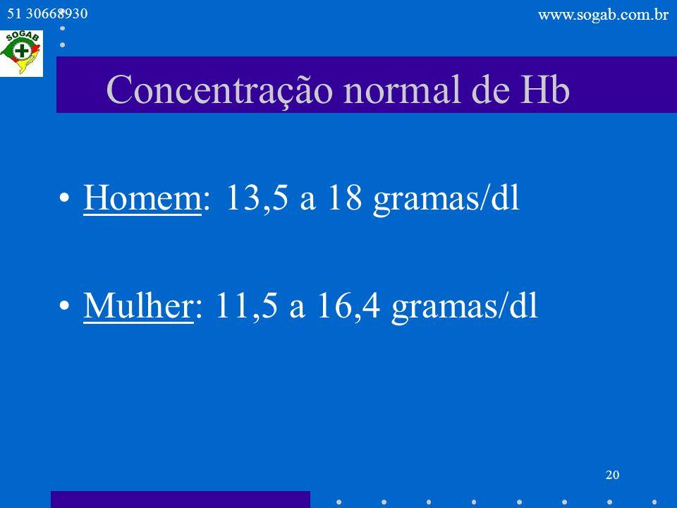 Concentração normal de Hb