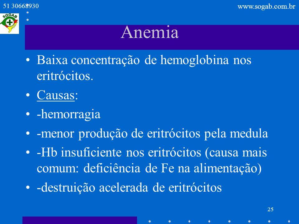 Anemia Baixa concentração de hemoglobina nos eritrócitos. Causas: