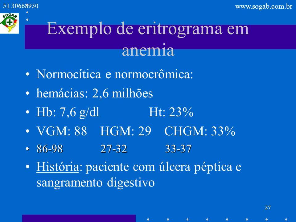 Exemplo de eritrograma em anemia