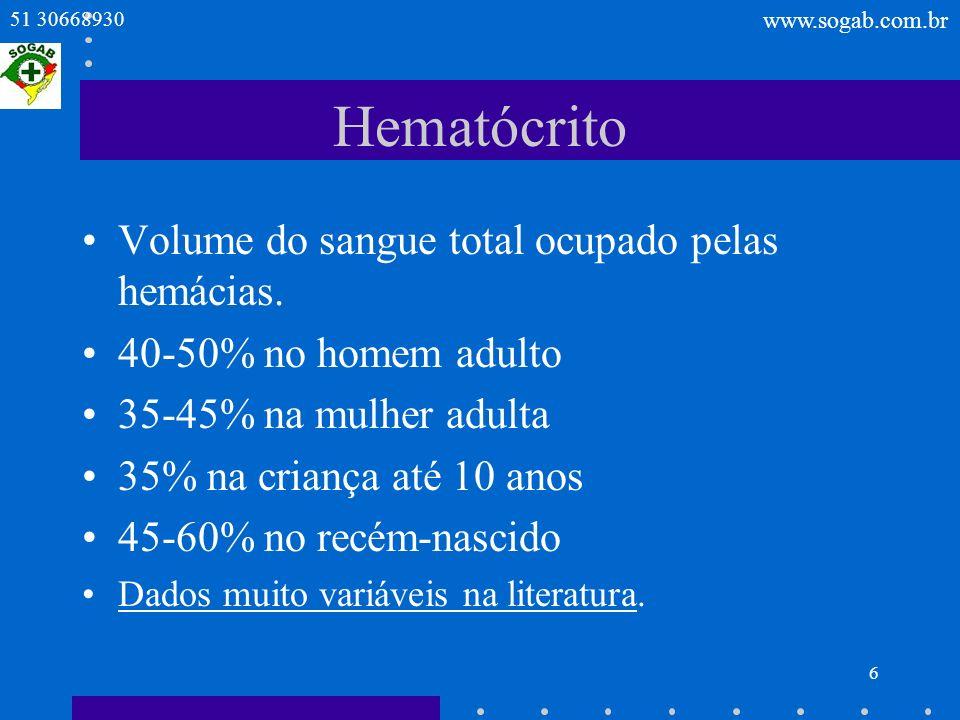 Hematócrito Volume do sangue total ocupado pelas hemácias.