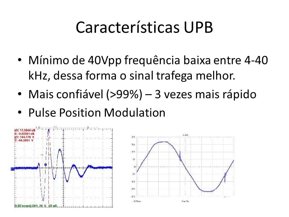 Características UPB Mínimo de 40Vpp frequência baixa entre 4-40 kHz, dessa forma o sinal trafega melhor.