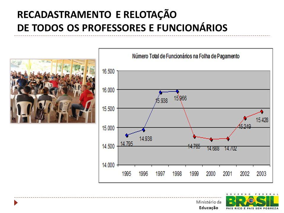 RECADASTRAMENTO E RELOTAÇÃO DE TODOS OS PROFESSORES E FUNCIONÁRIOS