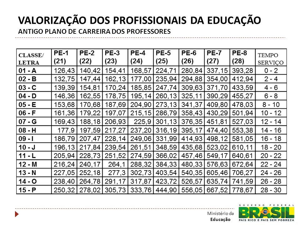VALORIZAÇÃO DOS PROFISSIONAIS DA EDUCAÇÃO ANTIGO PLANO DE CARREIRA DOS PROFESSORES