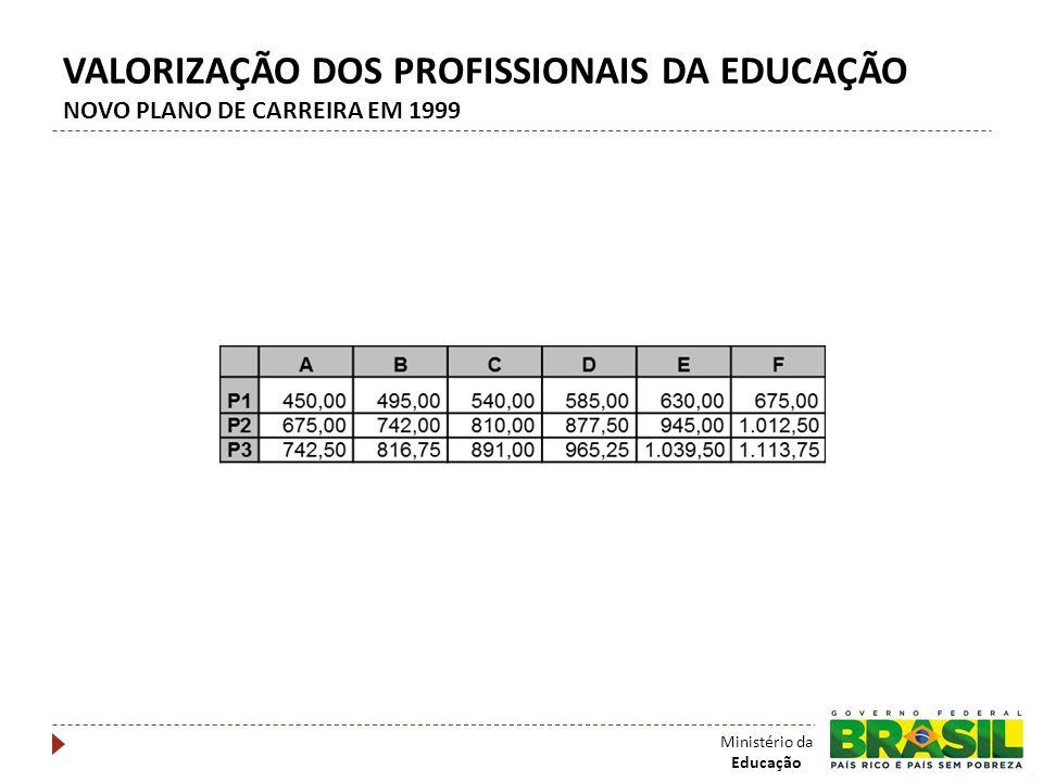 VALORIZAÇÃO DOS PROFISSIONAIS DA EDUCAÇÃO NOVO PLANO DE CARREIRA EM 1999